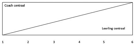 Een visuele weergave van het zelfstandigheidsmodel van MacLennan (1995)